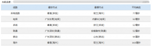 Hostus香港VPS全面评测 512MB版本